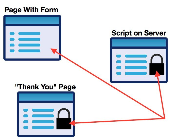 On the script and Thank You page need to be secure.