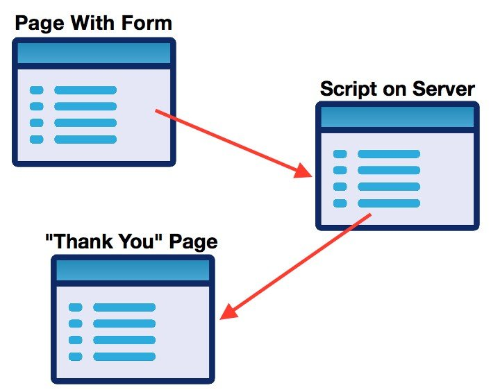 """The page with the form submits to a script and then goes to the """"Thank You"""" page."""