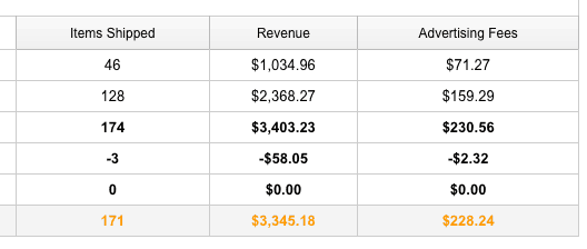 January earnings