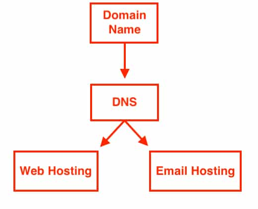 DNS diagram: Domain name points to DNS, which then points to things like web hosting and email